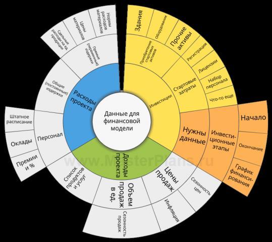 Предлагаю шаблон финансовой модели проекта (бизнеса) - 1