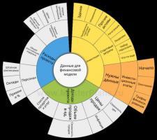 Предлагаю шаблон финансовой модели проекта (бизнеса)